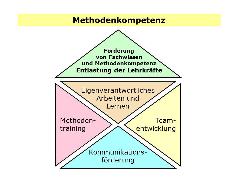 Kommunikations- förderung Eigenverantwortliches Arbeiten und Lernen Team- entwicklung Methoden- training Förderung von Fachwissen und Methodenkompeten