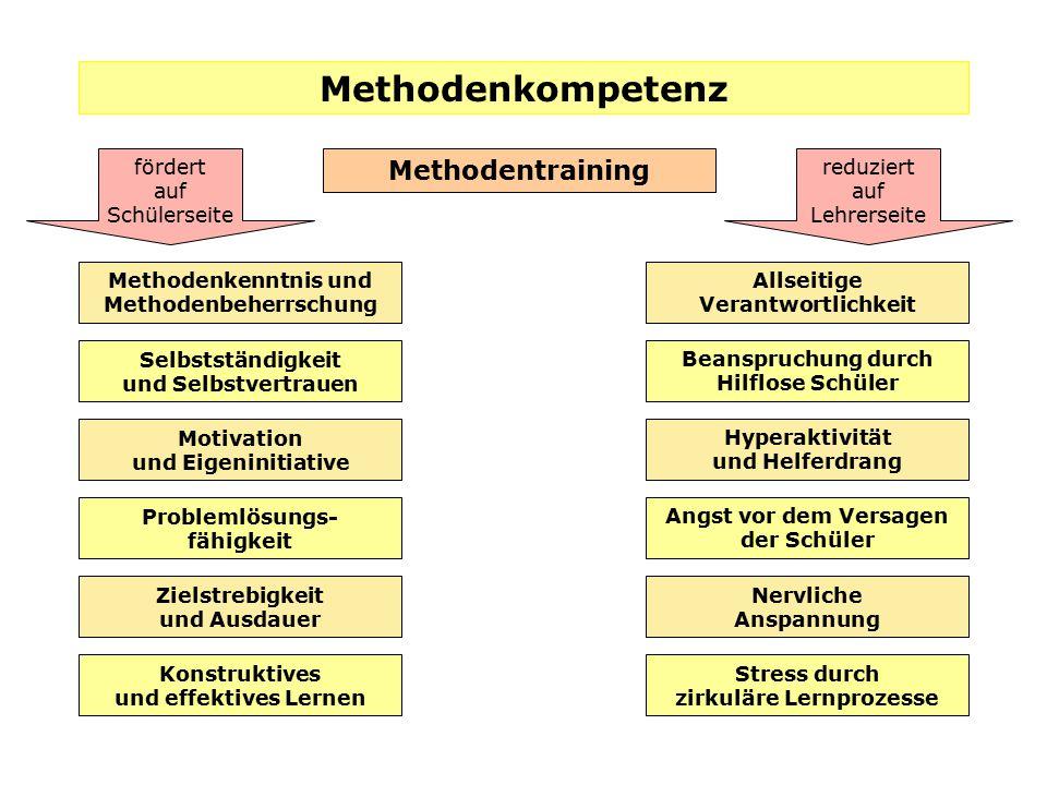 Methodenkompetenz Methodentraining fördert auf Schülerseite reduziert auf Lehrerseite Methodenkenntnis und Methodenbeherrschung Selbstständigkeit und