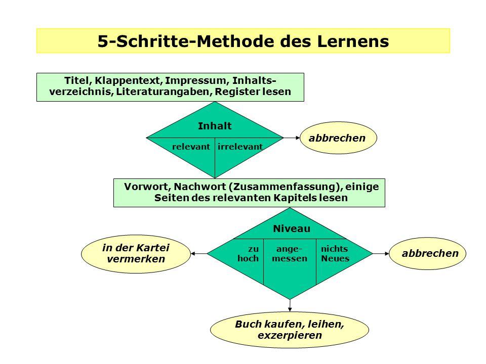 5-Schritte-Methode des Lernens Titel, Klappentext, Impressum, Inhalts- verzeichnis, Literaturangaben, Register lesen relevantirrelevant Inhalt Vorwort