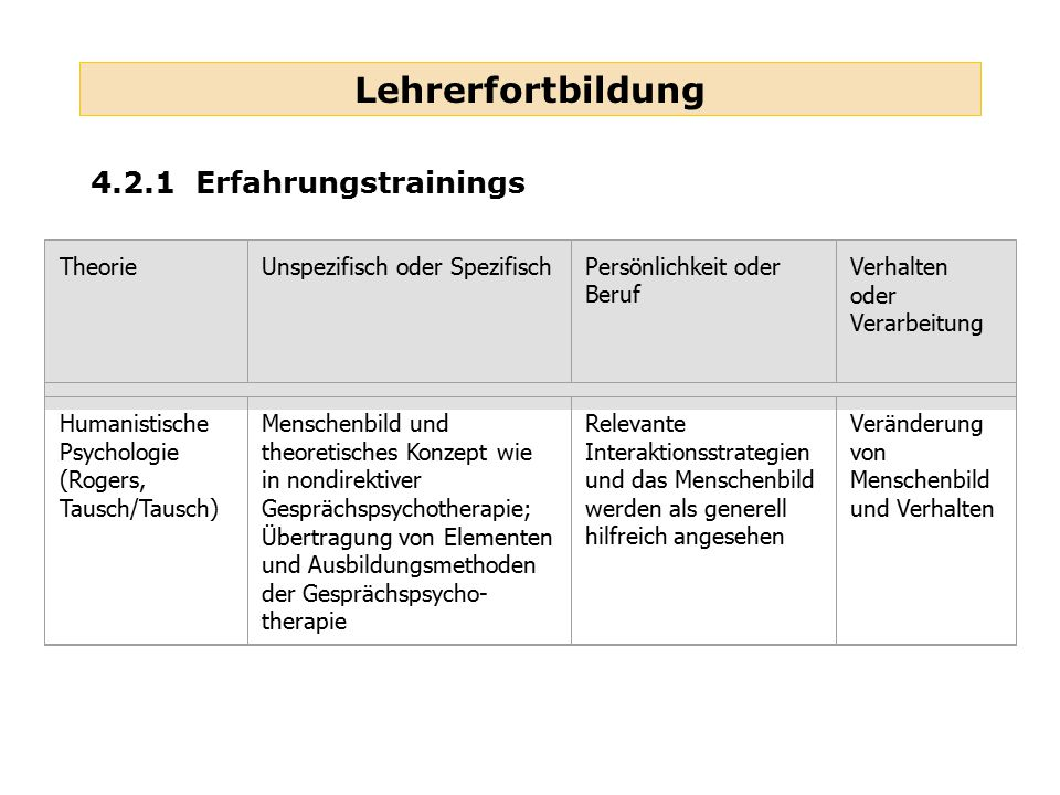 Lehrerfortbildung 4.2.1 Erfahrungstrainings TheorieUnspezifisch oder SpezifischPersönlichkeit oder Beruf Verhalten oder Verarbeitung Humanistische Psy