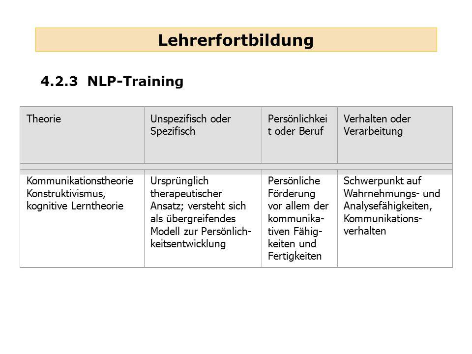 Lehrerfortbildung 4.2.3 NLP-Training TheorieUnspezifisch oder Spezifisch Persönlichkei t oder Beruf Verhalten oder Verarbeitung Kommunikationstheorie