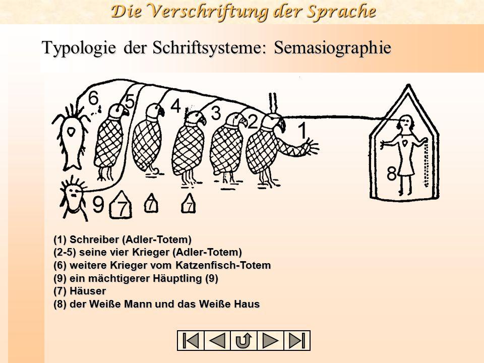 Die Verschriftung der Sprache Typologie der Schriftsysteme: Semasiographie (1) Schreiber (Adler-Totem) (2-5) seine vier Krieger (Adler-Totem) (6) weit