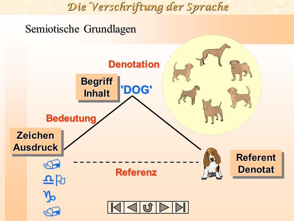 Die Verschriftung der Sprache atmet atmet hat vier Beine hat vier Beine hat einen Schwanz hat einen Schwanz ist ein Lebewesen ist ein Lebewesen Semiot