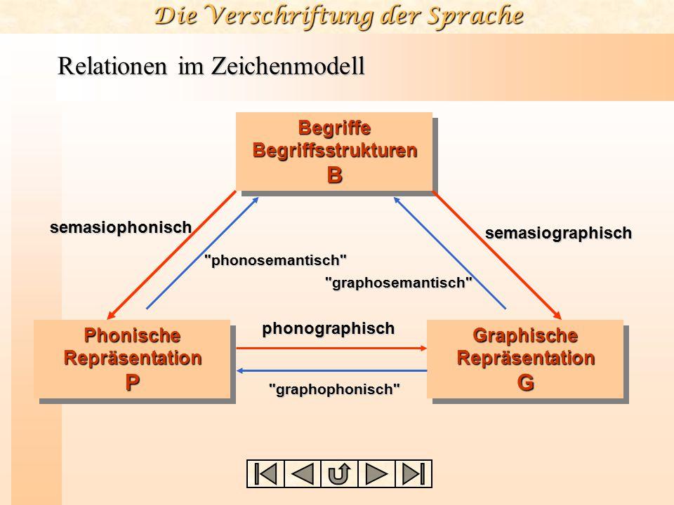Die Verschriftung der Sprache Relationen im Zeichenmodell Begriffe Begriffsstrukturen B Phonische Repräsentation P Graphische Repräsentation G semasio