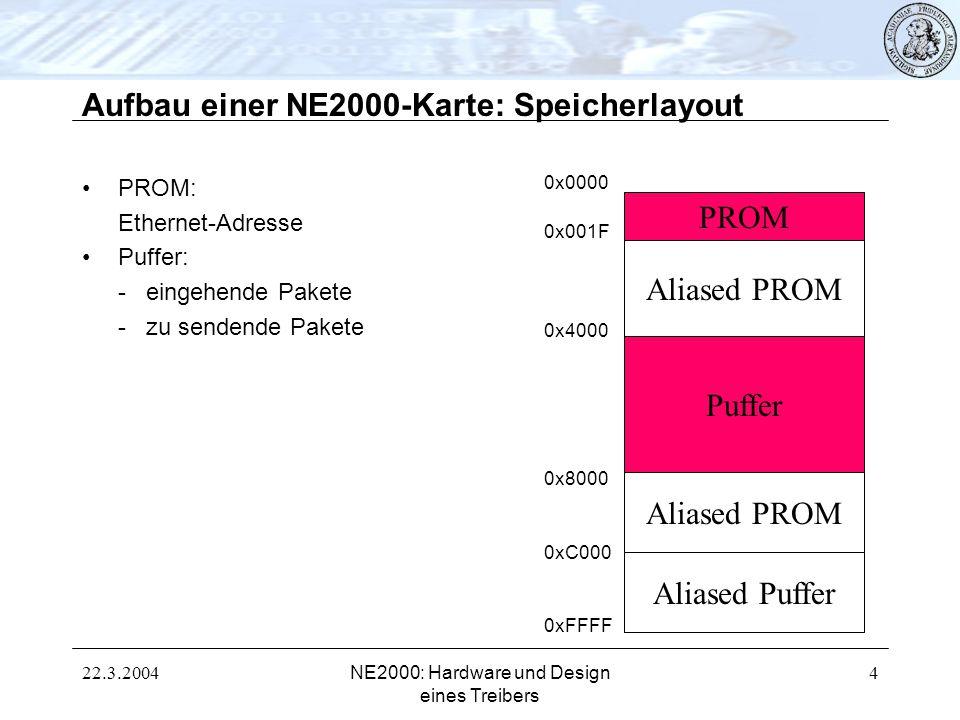 22.3.2004NE2000: Hardware und Design eines Treibers 5 Aufbau einer NE2000-Karte: Puffer Puffer sowohl für zu versendende als auch für eingehende Pakete Zugriff durch Treiber über den IO-Port möglich (und nötig) Adressen zwischen 0x4000 und 0x8000 Unterteilt durch Register (TPSR, PSTART, PSTOP); gesetzt beim Initialisieren TPSR PSTART PSTOP Zu versendende Pakete Eingehende Pakete (Ringpuffer)