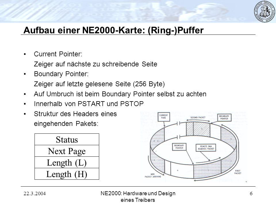 22.3.2004NE2000: Hardware und Design eines Treibers 7 Aufbau einer NE2000-Karte: Register Wichtigste Register: -Command Register: Wahl von Registerseiten, Remote DMA aktivieren oder abschalten -Interrupt Status Register: Auslesen der Art der Interrupts