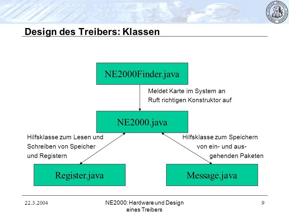 22.3.2004NE2000: Hardware und Design eines Treibers 9 Design des Treibers: Klassen NE2000Finder.java NE2000.java Register.javaMessage.java Meldet Kart