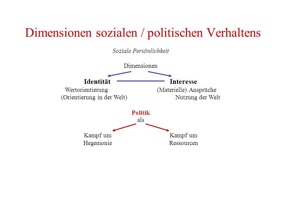 Dimensionen sozialen / politischen Verhaltens Soziale Persönlichkeit Dimensionen Identität Interesse Wertorientierung (Materielle) Ansprüche (Orientierung in der Welt)Nutzung der Welt Politik als Kampf um HegemonieRessourcen