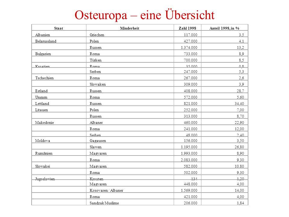 Osteuropa – eine Übersicht StaatMinderheitZahl 1998Anteil 1998, in % AlbanienGriechen117.0003,5 BelarusslandPolen427.0004,1 Russen1.374.00013,2 BulgarienRoma733.0008,9 T ü rken 700.0008,5 KroatienRoma35.0000,8 Serben247.0005,3 TschechienRoma267.0002,6 Slowaken309.0003,9 EstlandRussen408.00028,7 UngarnRoma572.0005,60 LettlandRussen821.00034,40 LitauenPolen252.0007,00 Russen313.0008,70 MakedonieAlbaner460.00022,90 Roma241.00012,00 Serben48.0002,40 MoldovaGagausen156.0003,50 Slawen1.195.00026,80 Rum ä nien Magyaren1.993.0008,90 Roma2.083.0009,30 SlowakeiMagyaren582.00010.80 Roma502.0009,30 JugoslawienKroaten1341,20 Magyaren448.0004,00 Kosovaren / Albaner1.569.00014,00 Roma421.0004,00 Sandzak Muslime206.0001,84