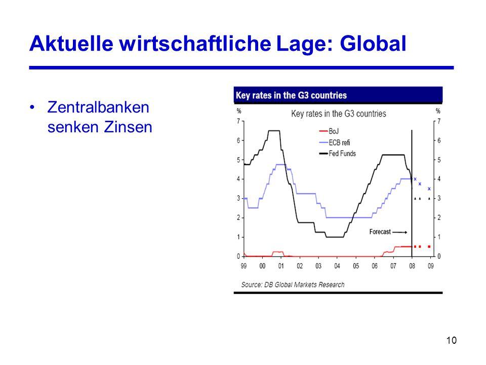 10 Aktuelle wirtschaftliche Lage: Global Zentralbanken senken Zinsen