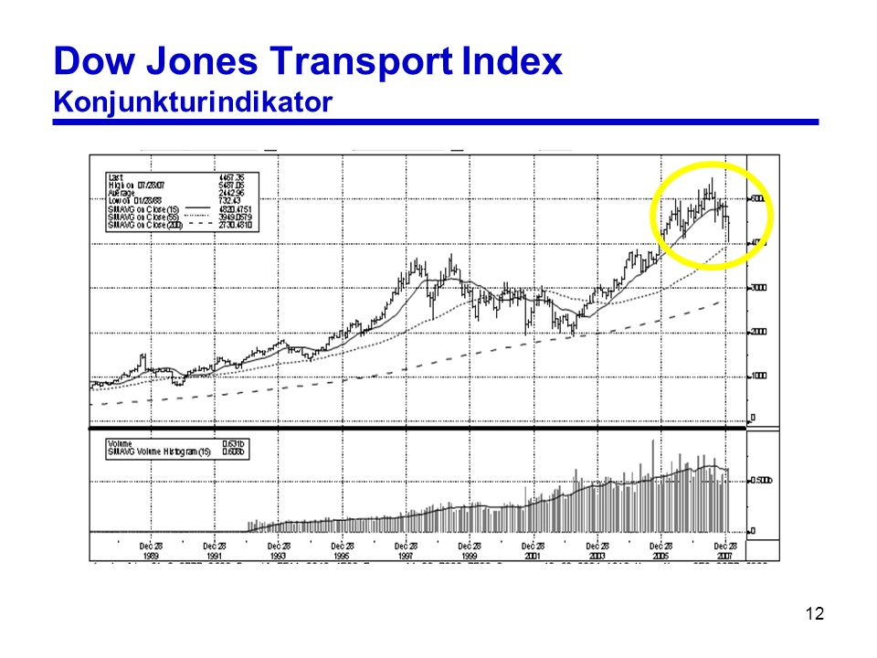 12 Dow Jones Transport Index Konjunkturindikator