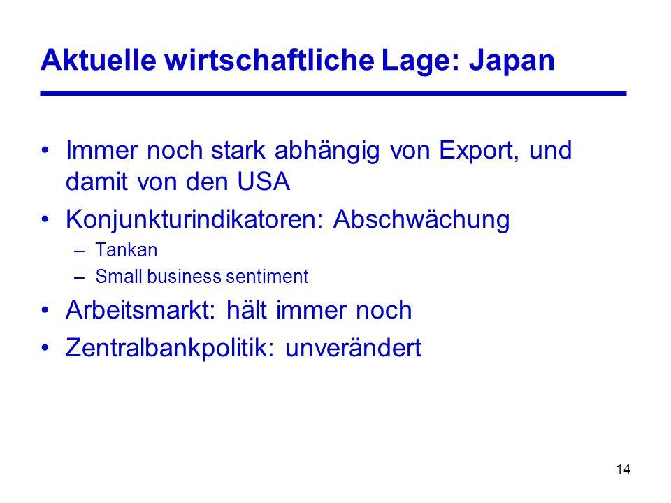 14 Aktuelle wirtschaftliche Lage: Japan Immer noch stark abhängig von Export, und damit von den USA Konjunkturindikatoren: Abschwächung –Tankan –Small