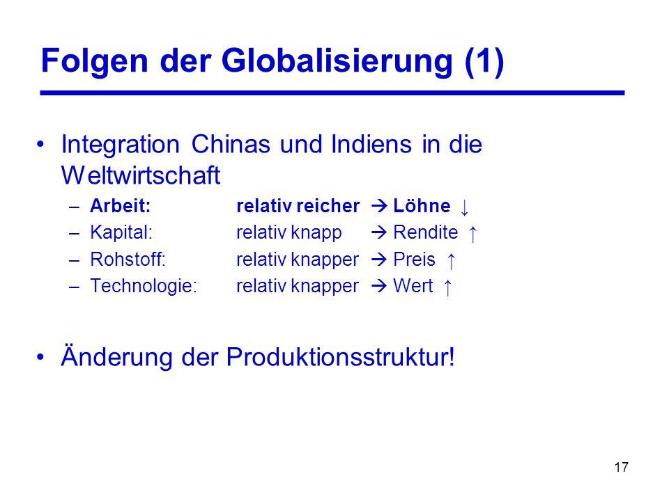 17 Folgen der Globalisierung (1) Integration Chinas und Indiens in die Weltwirtschaft –Arbeit: relativ reicher  Löhne ↓ –Kapital: relativ knapp  Ren