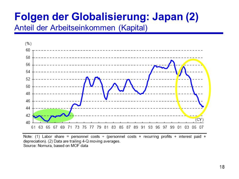 18 Folgen der Globalisierung: Japan (2) Anteil der Arbeitseinkommen (Kapital)