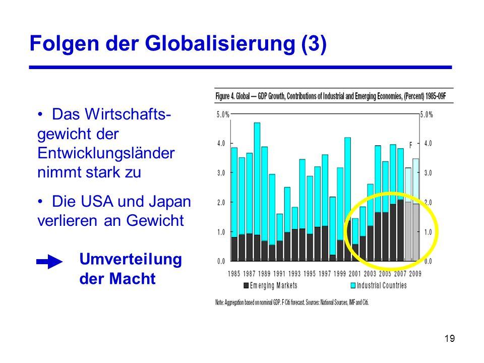 19 Das Wirtschafts- gewicht der Entwicklungsländer nimmt stark zu Die USA und Japan verlieren an Gewicht Folgen der Globalisierung (3) Umverteilung de