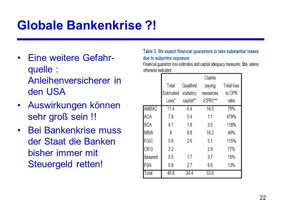 22 Globale Bankenkrise ?! Eine weitere Gefahr- quelle : Anleihenversicherer in den USA Auswirkungen können sehr groß sein !! Bei Bankenkrise muss der