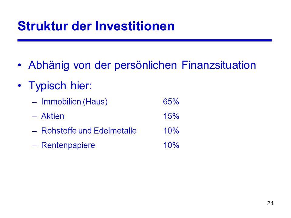 24 Struktur der Investitionen Abhänig von der persönlichen Finanzsituation Typisch hier: –Immobilien (Haus) 65% –Aktien 15% –Rohstoffe und Edelmetalle
