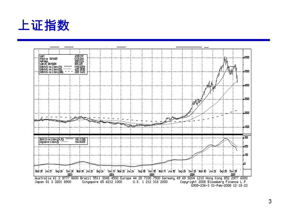 14 Aktuelle wirtschaftliche Lage: Japan Immer noch stark abhängig von Export, und damit von den USA Konjunkturindikatoren: Abschwächung –Tankan –Small business sentiment Arbeitsmarkt: hält immer noch Zentralbankpolitik: unverändert