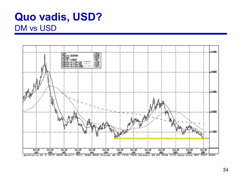 34 Quo vadis, USD DM vs USD