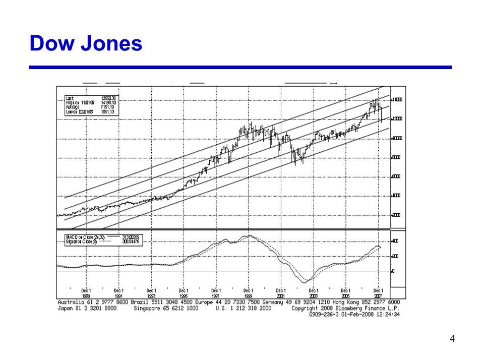 4 Dow Jones