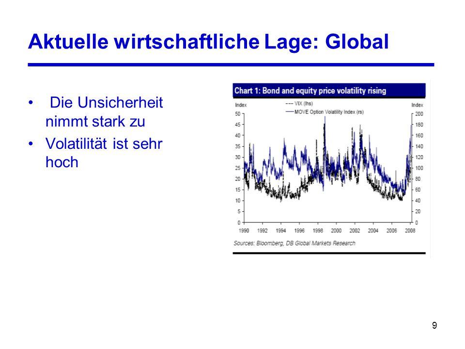 9 Aktuelle wirtschaftliche Lage: Global Die Unsicherheit nimmt stark zu Volatilität ist sehr hoch