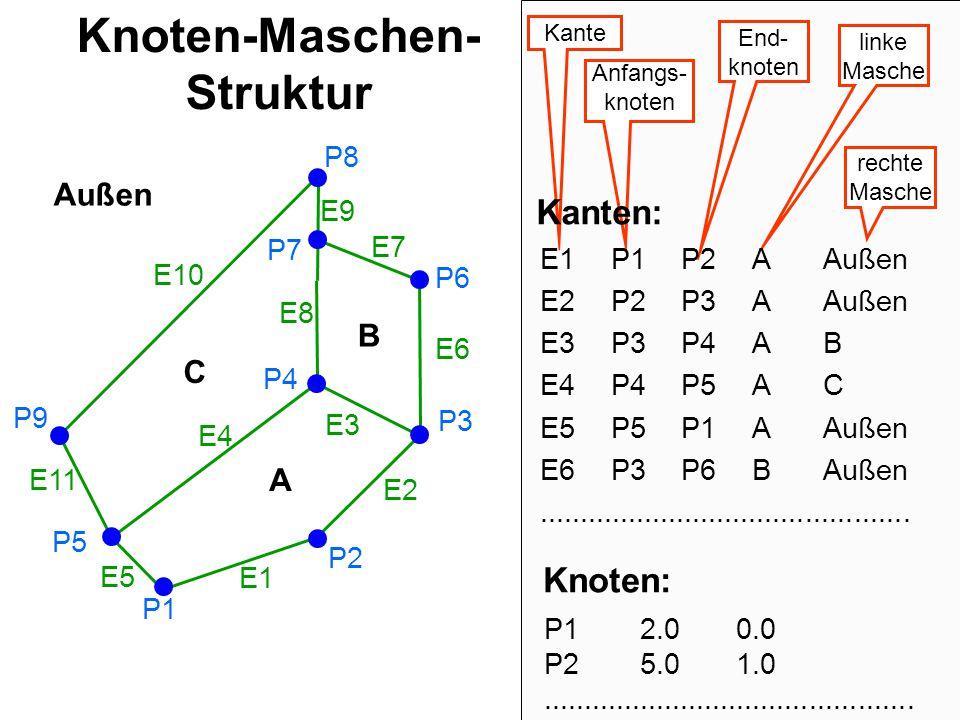 25 UML-Diagramm für Spaghetti-Struktur mit Punkt-Objekten ohne Redundanz Masche Punkt n 1..n {geordnet} Aggregation Beachte: Redundanzfreiheit kann durch dies UML-Diagramm nicht erzwungen werden.