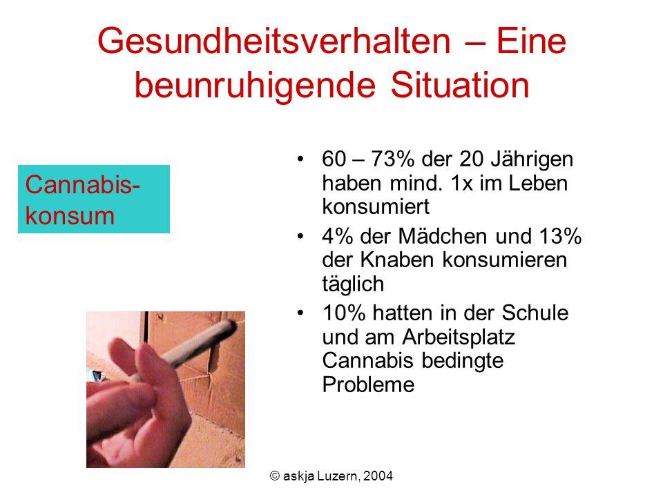 © askja Luzern, 2004 Gesundheitsverhalten – Eine beunruhigende Situation 60 – 73% der 20 Jährigen haben mind.