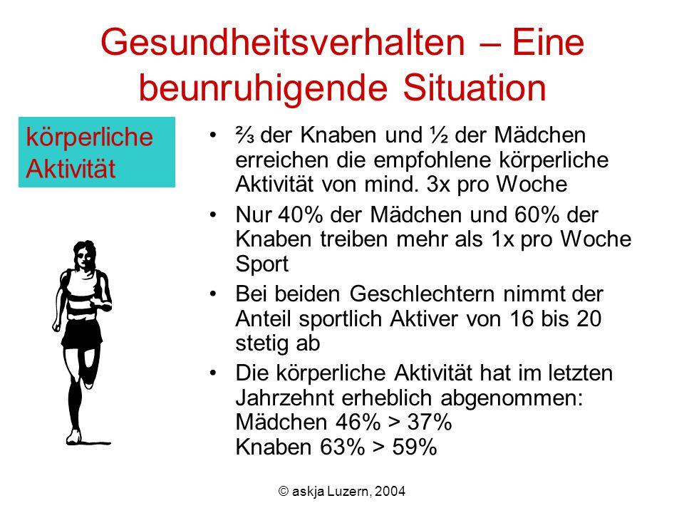 © askja Luzern, 2004 Gesundheitsdienste – Der Zugang steht offen, die Dienstleistungen sind verbesserungsfähig ¾ haben im letzten Jahr eineN AllgemeinpraktikerIn gesehen 8% der Mädchen und 4% der Knaben waren in psychologischer Behandlung (was eine Verdoppelung in den letzten 10 Jahren bedeutet) 10% verbrachten im vergangenen Jahr mind.