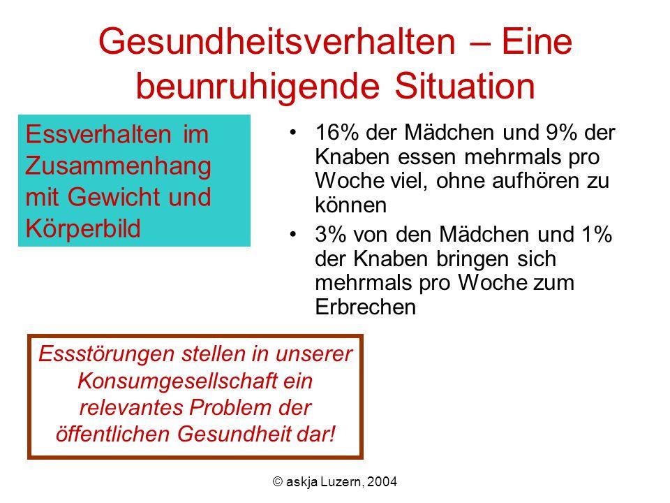 © askja Luzern, 2004 Gesundheistdienste 20% der Mädchen und 10% der Knaben nehmen mind.