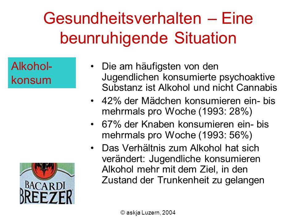 © askja Luzern, 2004 Gesundheitsverhalten – Eine beunruhigende Situation Die am häufigsten von den Jugendlichen konsumierte psychoaktive Substanz ist Alkohol und nicht Cannabis 42% der Mädchen konsumieren ein- bis mehrmals pro Woche (1993: 28%) 67% der Knaben konsumieren ein- bis mehrmals pro Woche (1993: 56%) Das Verhältnis zum Alkohol hat sich verändert: Jugendliche konsumieren Alkohol mehr mit dem Ziel, in den Zustand der Trunkenheit zu gelangen Alkohol- konsum