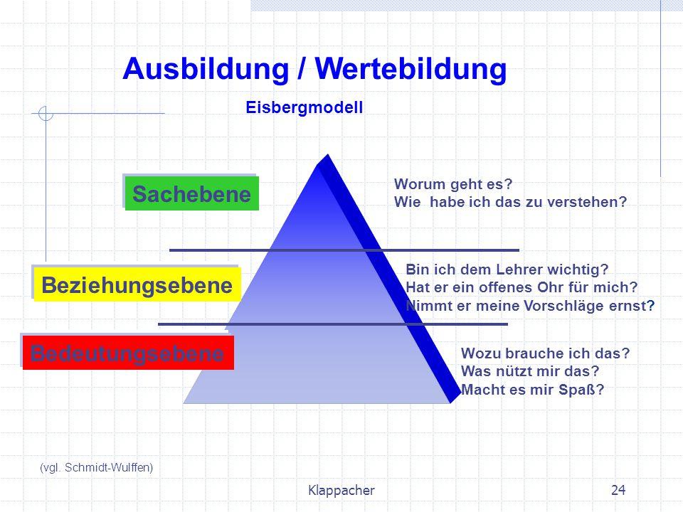 Klappacher24 Sachebene Beziehungsebene Bedeutungsebene Ausbildung / Wertebildung Eisbergmodell Worum geht es? Wie habe ich das zu verstehen? Bin ich d
