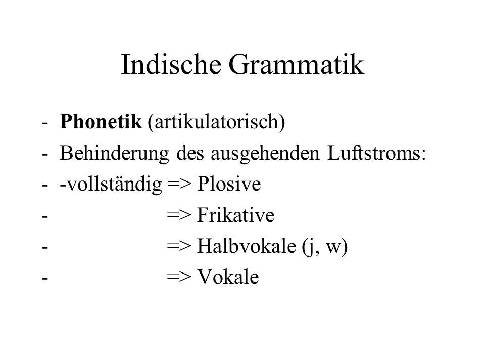 Indische Grammatik -Phonetik (artikulatorisch) -Behinderung des ausgehenden Luftstroms: --vollständig => Plosive - => Frikative - => Halbvokale (j, w)