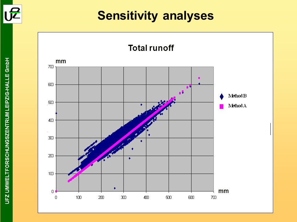 UFZ UMWELTFORSCHUNGSZENTRUM LEIPZIG-HALLE GmbH mm Sensitivity analyses Total runoff