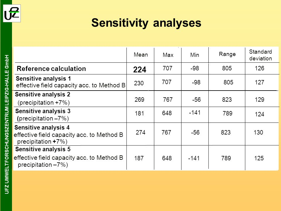UFZ UMWELTFORSCHUNGSZENTRUM LEIPZIG-HALLE GmbH Sensitivity analyses