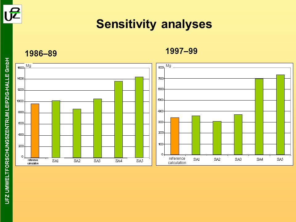 UFZ UMWELTFORSCHUNGSZENTRUM LEIPZIG-HALLE GmbH Langweiler einfügen Mg calculation reference Mg Sensitivity analyses 1986–89 1997–99