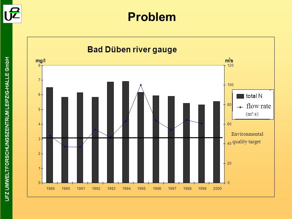 UFZ UMWELTFORSCHUNGSZENTRUM LEIPZIG-HALLE GmbH Problem Bad Düben river gauge