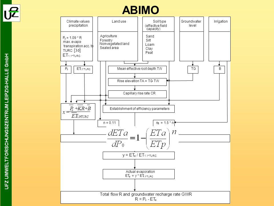 UFZ UMWELTFORSCHUNGSZENTRUM LEIPZIG-HALLE GmbH ABIMO Climate values precipitation P o = 1.09 * P 1 max.