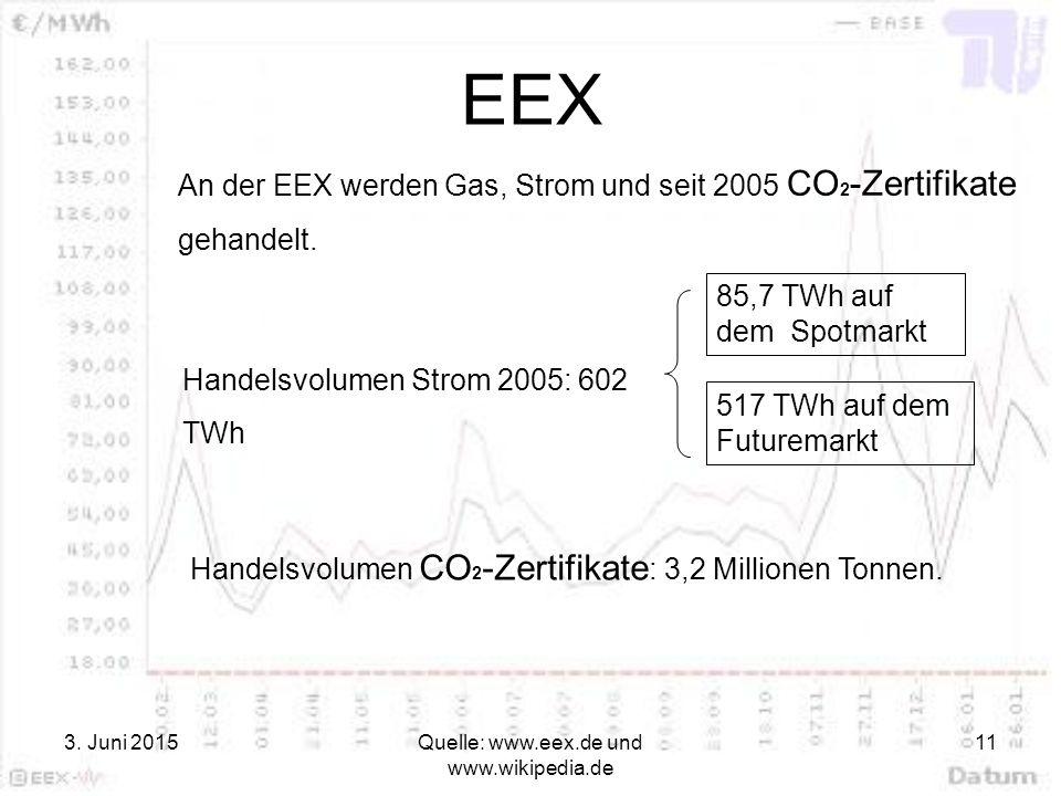 3. Juni 2015Quelle: www.eex.de und www.wikipedia.de 11 EEX Handelsvolumen Strom 2005: 602 TWh 85,7 TWh auf dem Spotmarkt 517 TWh auf dem Futuremarkt A