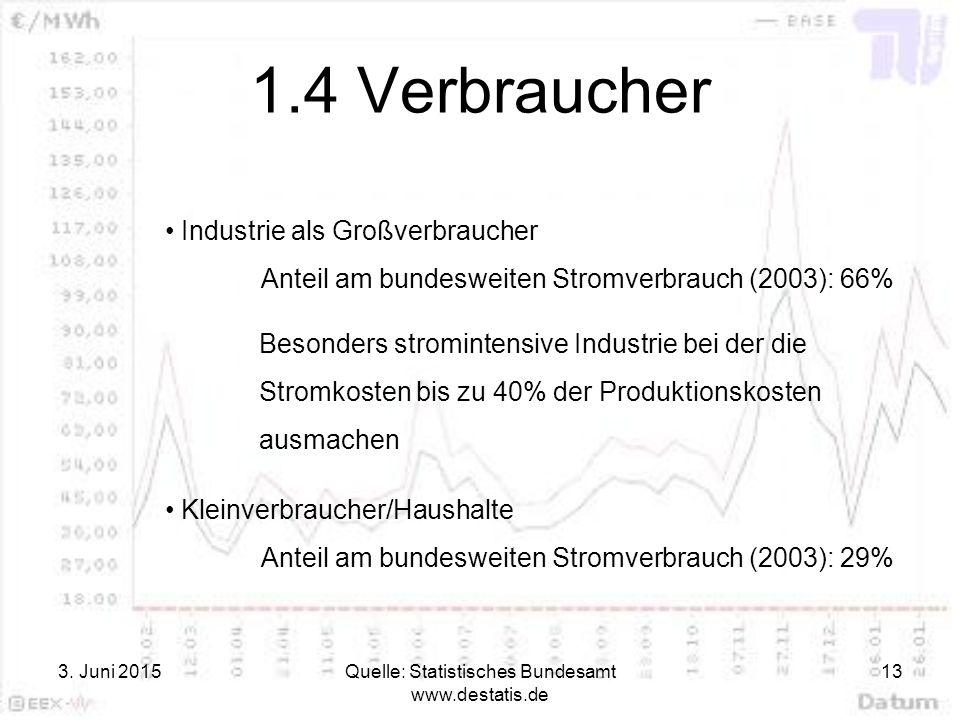 3. Juni 2015Quelle: Statistisches Bundesamt www.destatis.de 13 1.4 Verbraucher Industrie als Großverbraucher Anteil am bundesweiten Stromverbrauch (20