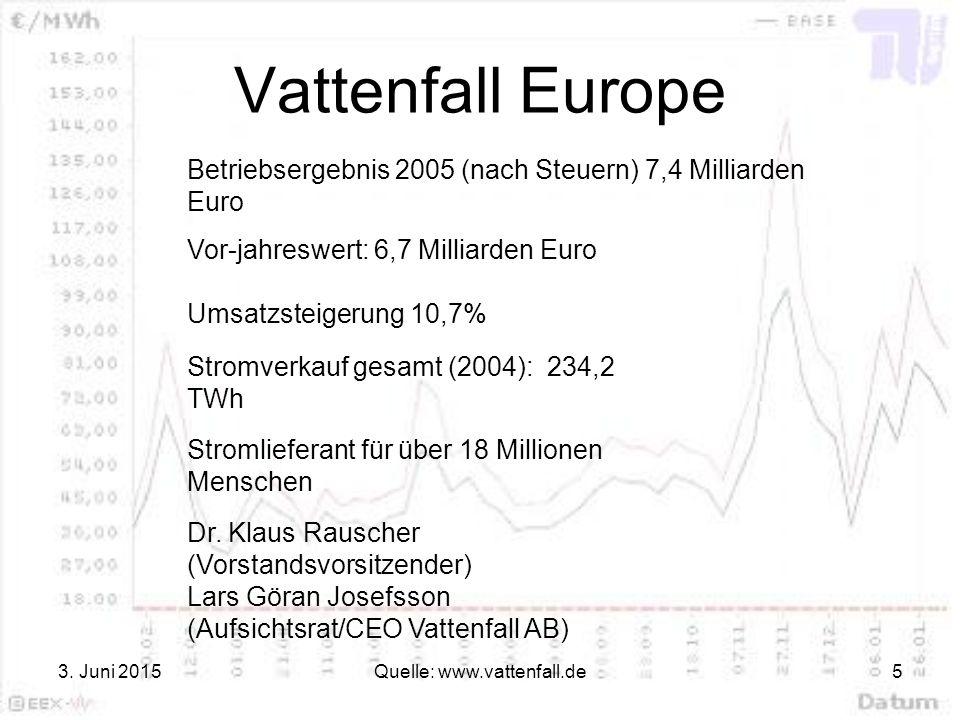 3. Juni 2015Quelle: www.vattenfall.de5 Vattenfall Europe Betriebsergebnis 2005 (nach Steuern) 7,4 Milliarden Euro Vor-jahreswert: 6,7 Milliarden Euro