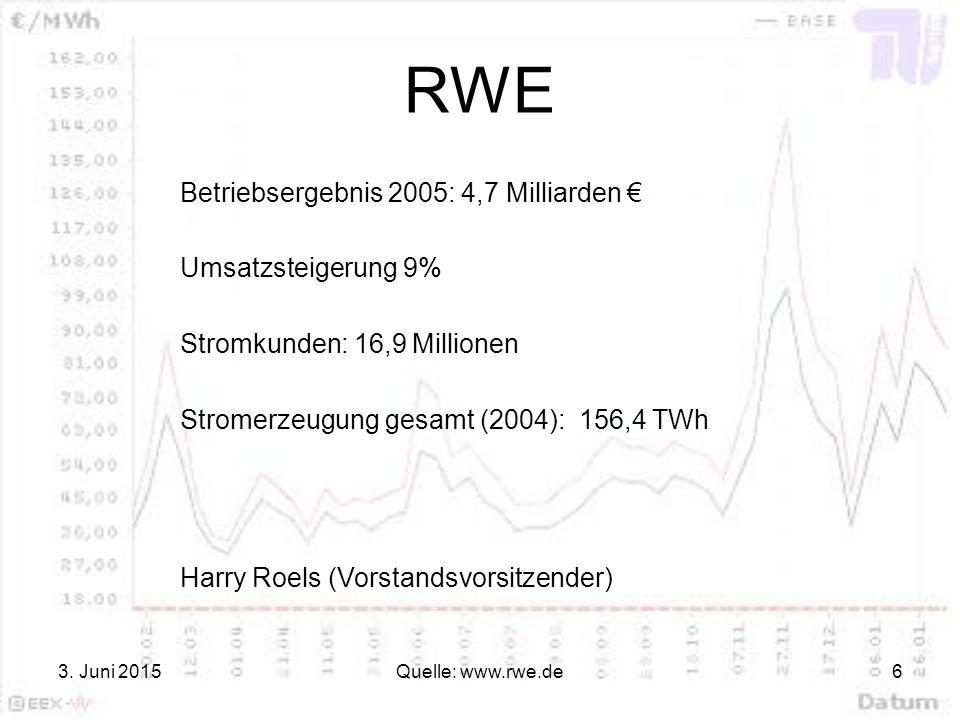 3. Juni 2015Quelle: www.rwe.de6 RWE Betriebsergebnis 2005: 4,7 Milliarden € Umsatzsteigerung 9% Harry Roels (Vorstandsvorsitzender) Stromerzeugung ges