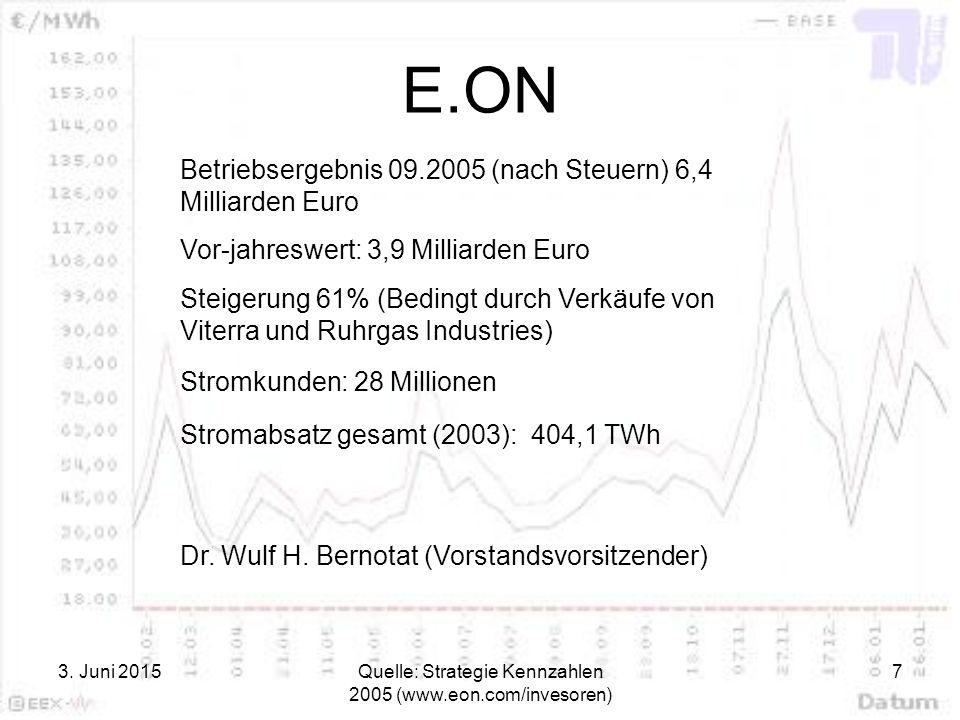3. Juni 2015Quelle: Strategie Kennzahlen 2005 (www.eon.com/invesoren) 7 E.ON Betriebsergebnis 09.2005 (nach Steuern) 6,4 Milliarden Euro Vor-jahreswer
