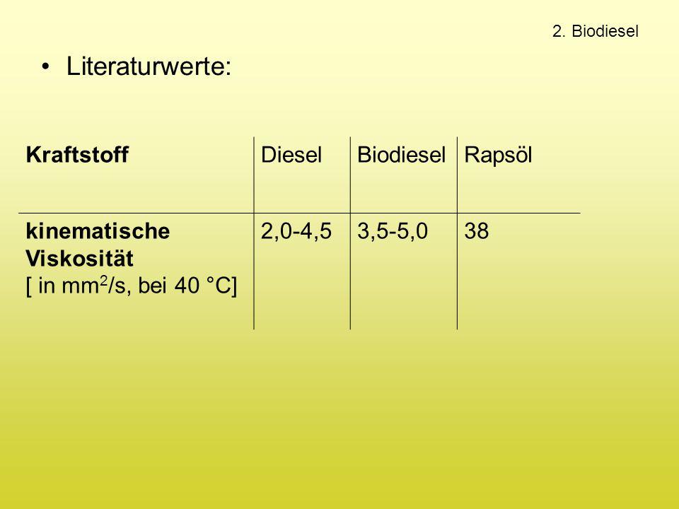 2. Biodiesel Literaturwerte: KraftstoffDieselBiodieselRapsöl kinematische Viskosität [ in mm 2 /s, bei 40 °C] 2,0-4,53,5-5,038
