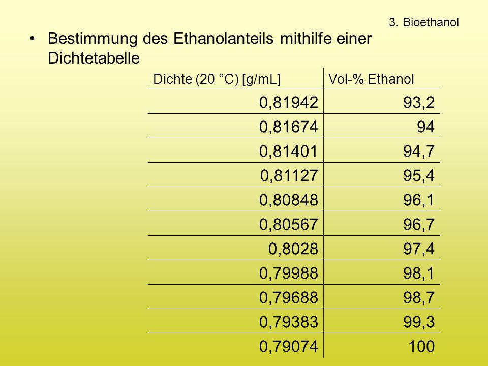 Bestimmung des Ethanolanteils mithilfe einer Dichtetabelle Dichte (20 °C) [g/mL]Vol-% Ethanol 0,8194293,2 0,8167494 0,8140194,7 0,8112795,4 0,8084896,