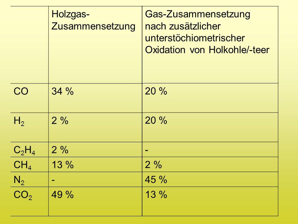 Holzgas- Zusammensetzung CO34 % H2H2 2 % C2H4C2H4 CH 4 13 % N2N2 - CO 2 49 % Gas-Zusammensetzung nach zusätzlicher unterstöchiometrischer Oxidation vo