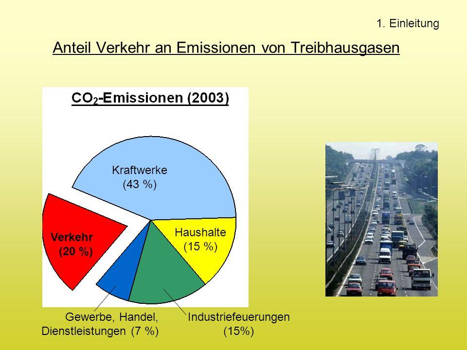 Anteil Verkehr an Emissionen von Treibhausgasen Kraftwerke (43 %) Haushalte (15 %) Verkehr (20 %) Industriefeuerungen (15%) Gewerbe, Handel, Dienstlei