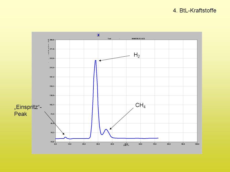 """4. BtL-Kraftstoffe H2H2 CH 4 """"Einspritz""""- Peak"""