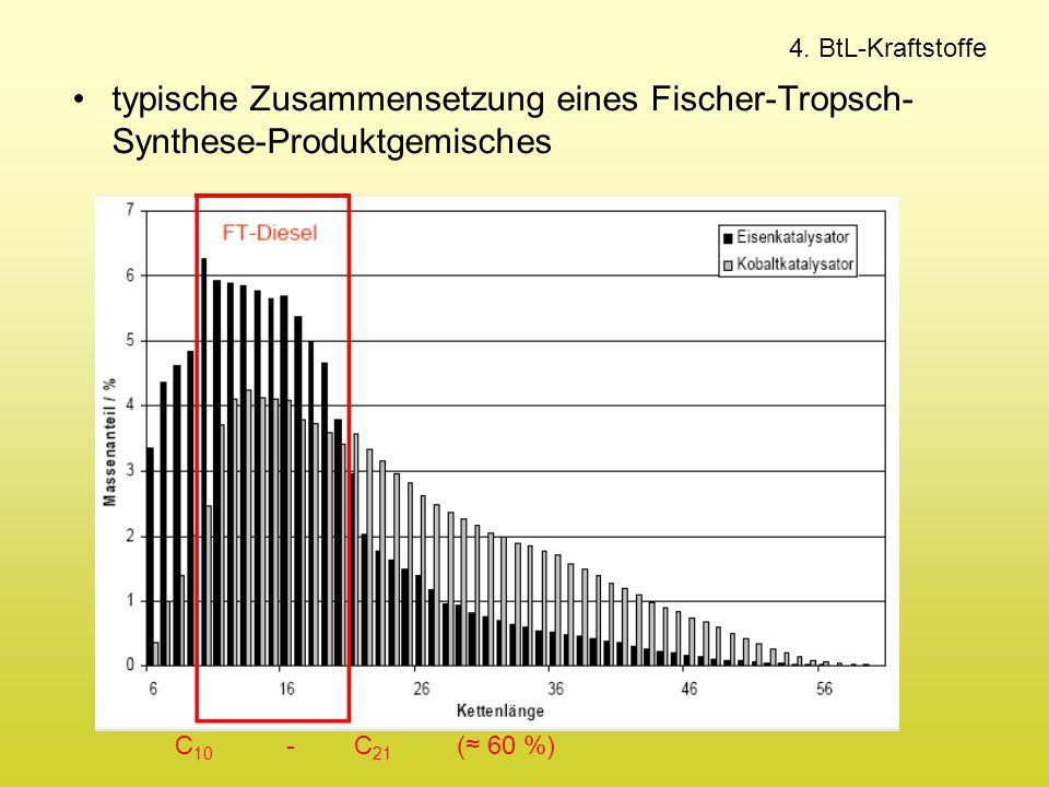 4. BtL-Kraftstoffe typische Zusammensetzung eines Fischer-Tropsch- Synthese-Produktgemisches C 10 - C 21 (≈ 60 %)