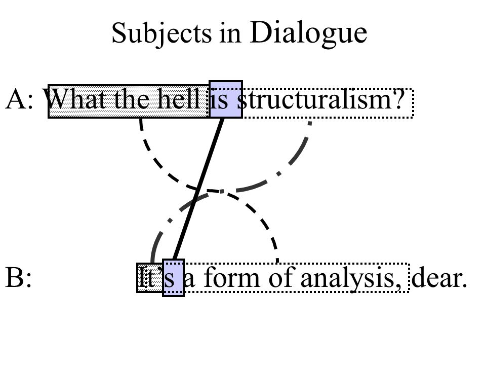 Subjects in Dialogue A: What the hell is structuralism? B: It's a form of analysis, dear.