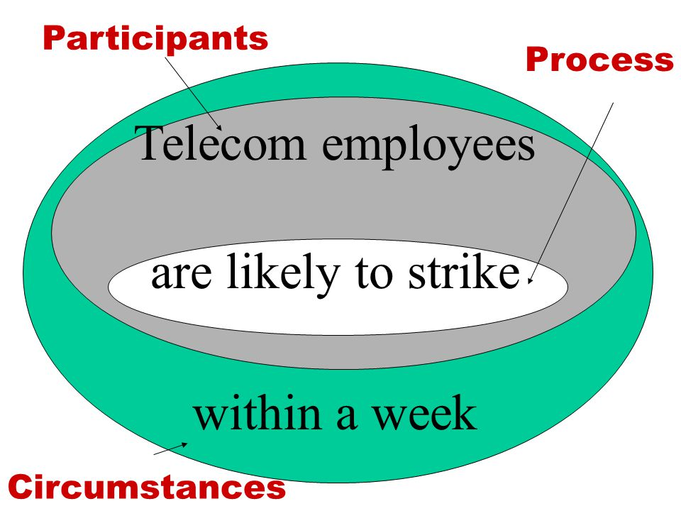 Telecom employees are likely to strike within a week Participants Process Circumstances